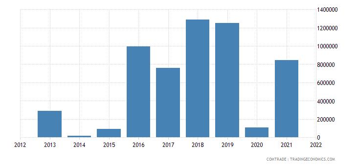 jordan exports turkey articles iron steel