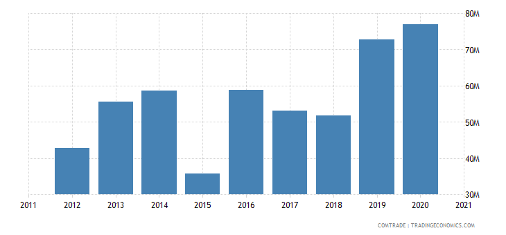 jordan exports yemen