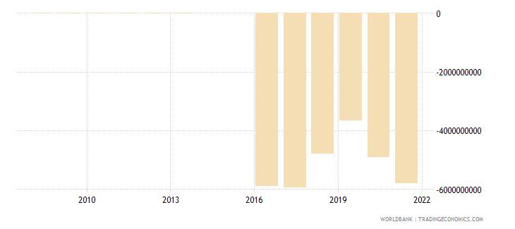 jordan external balance on goods and services constant lcu wb data