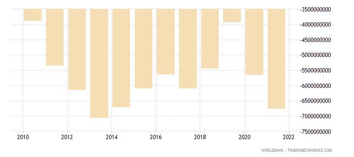 jordan external balance on goods and services current lcu wb data
