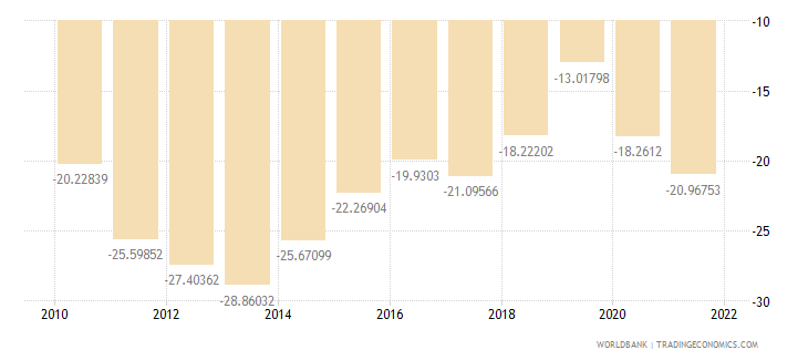 jordan external balance on goods and services percent of gdp wb data
