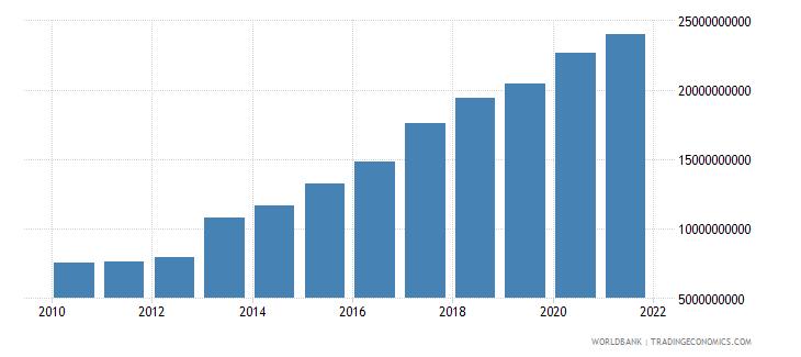jordan external debt stocks long term dod us dollar wb data