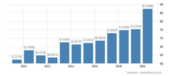 jordan external debt stocks percent of gni wb data