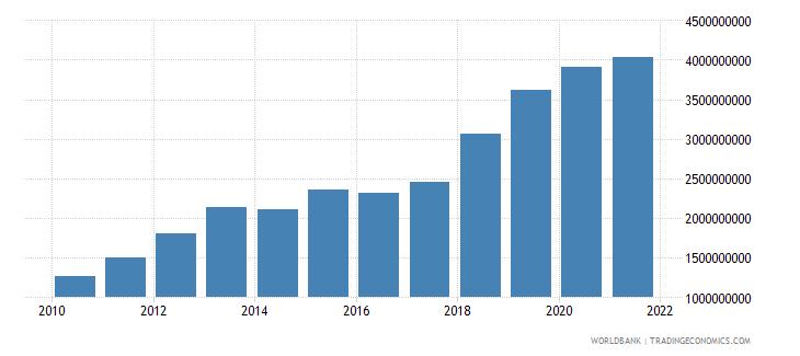 jordan external debt stocks private nonguaranteed png dod us dollar wb data