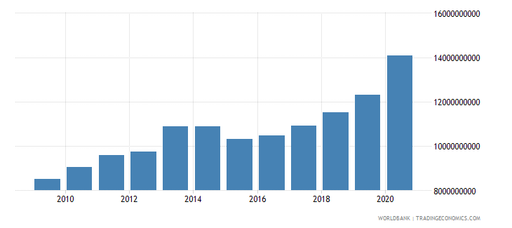 jordan external debt stocks short term dod us dollar wb data