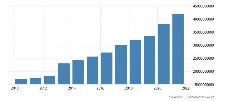 jordan external debt stocks total dod us dollar wb data