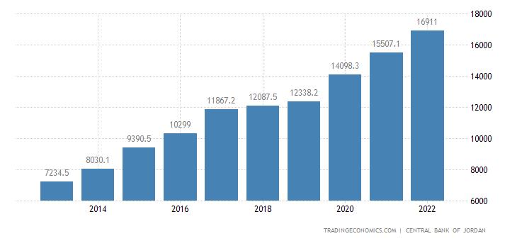 Jordan External Public Debt