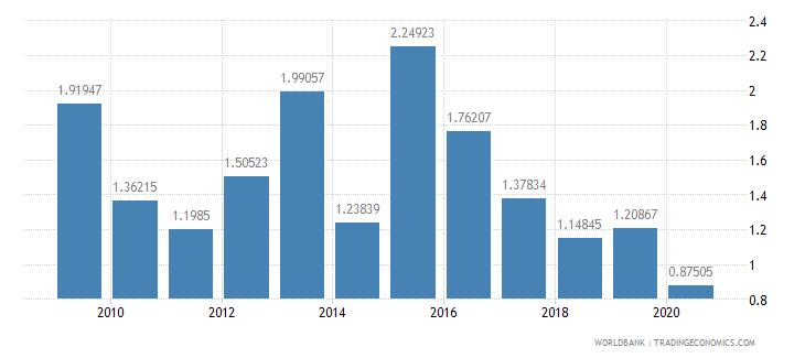 jordan fertilizer consumption percent of fertilizer production wb data