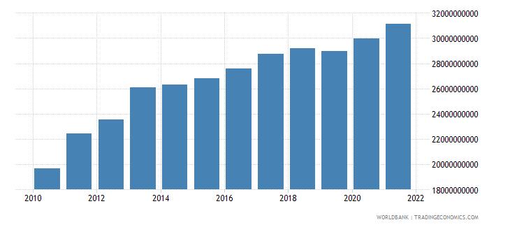 jordan final consumption expenditure constant lcu wb data