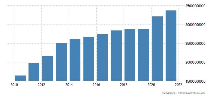 jordan final consumption expenditure current lcu wb data