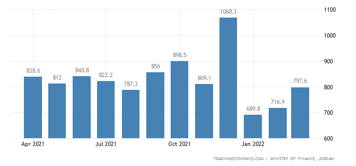 Jordan Fiscal Expenditure