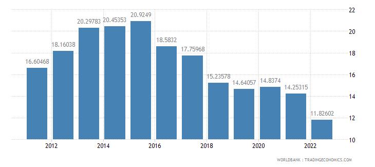 jordan food exports percent of merchandise exports wb data