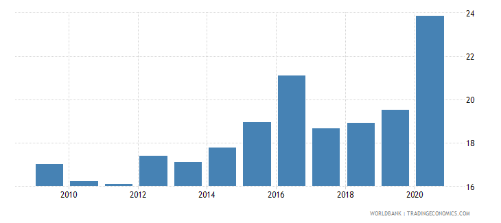 jordan food imports percent of merchandise imports wb data