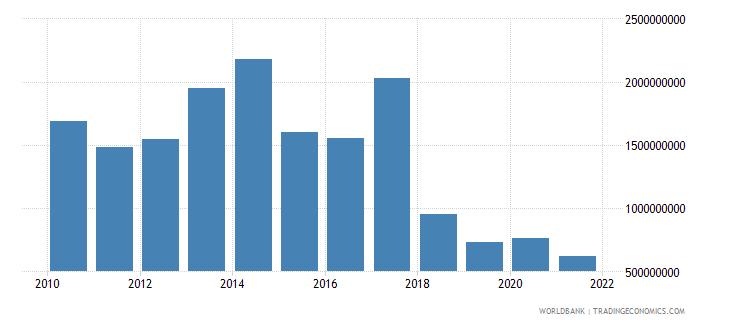 jordan foreign direct investment net inflows bop us dollar wb data