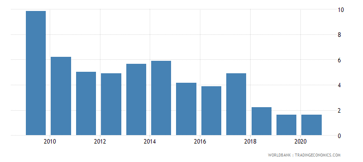 jordan foreign direct investment net inflows percent of gdp wb data