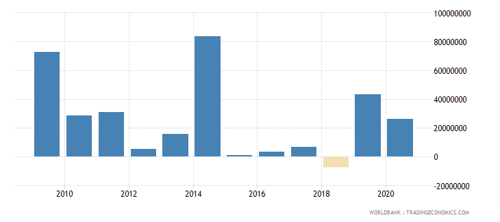 jordan foreign direct investment net outflows bop current us$ wb data