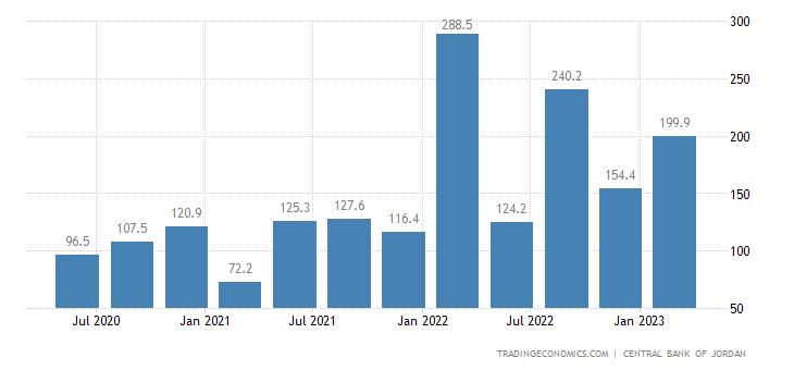Jordan Foreign Direct Investment - Net Inflows