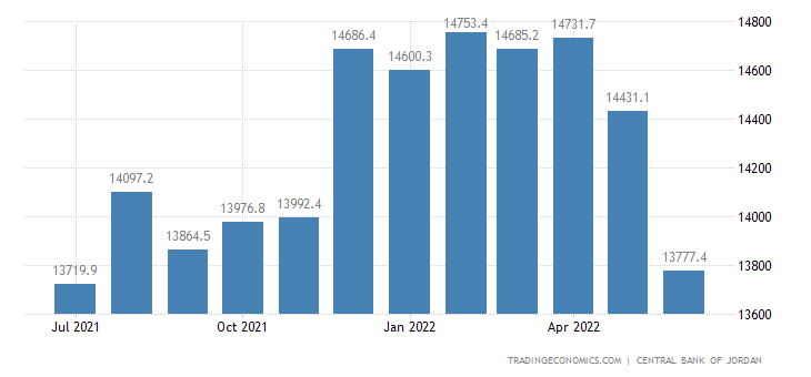 Jordan Foreign Exchange Reserves