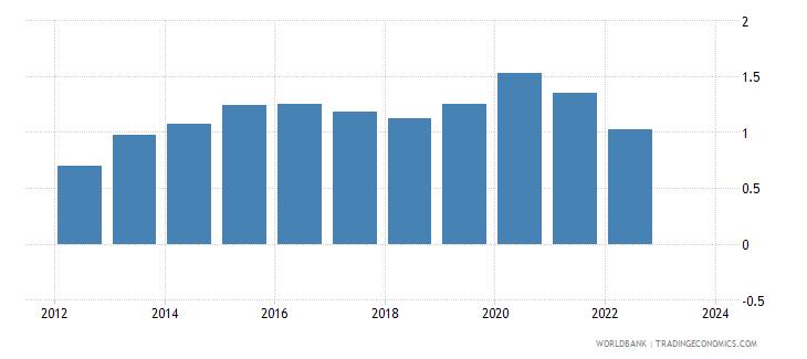 jordan foreign reserves months import cover goods wb data