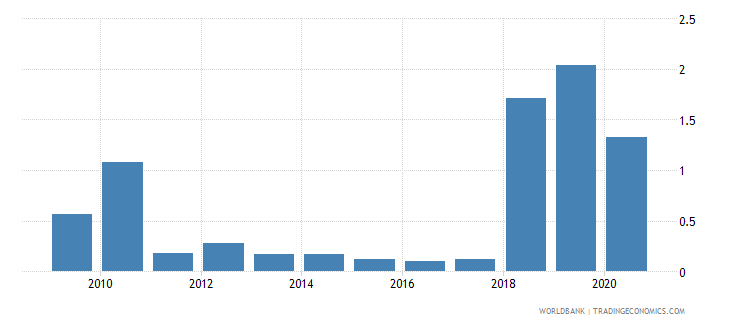 jordan fuel exports percent of merchandise exports wb data