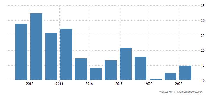 jordan fuel imports percent of merchandise imports wb data