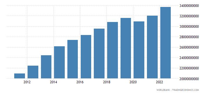 jordan gdp at market prices linked series current lcu wb data