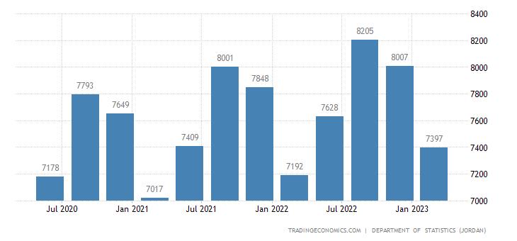 Jordan GDP Constant Prices