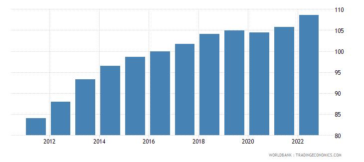 jordan gdp deflator base year varies by country wb data