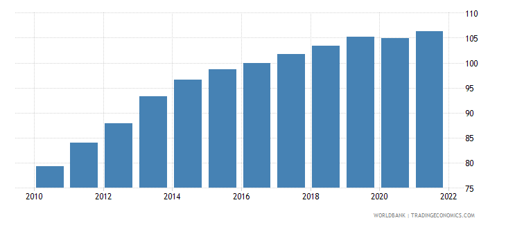 jordan gdp deflator linked series base year varies by country wb data