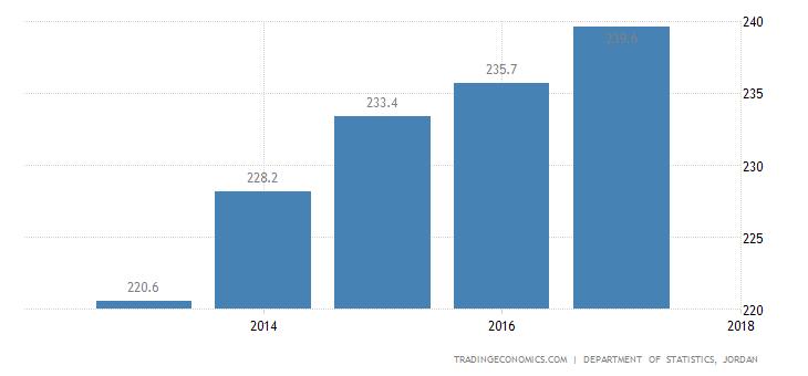 Jordan GDP Deflator