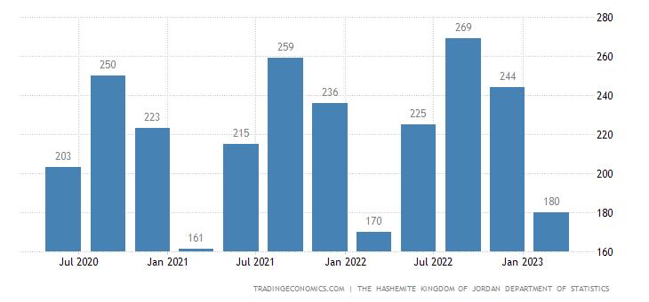 Jordan GDP From Construction