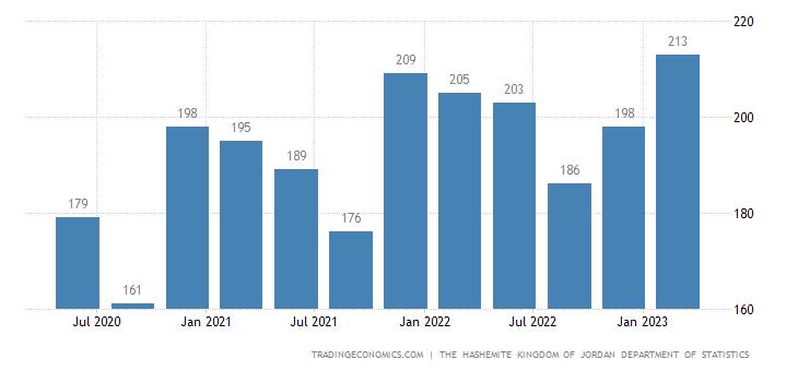 Jordan GDP From Mining