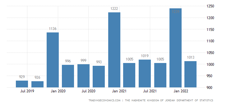 Jordan GDP From Public Administration