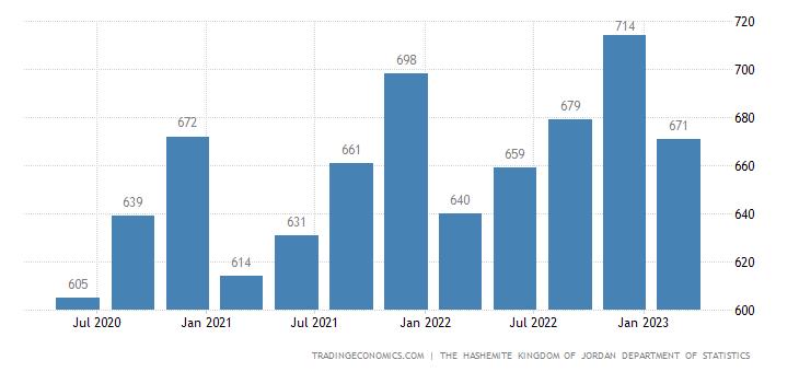 Jordan GDP From Transport