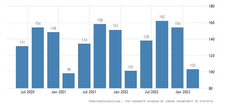 Jordan GDP From Utilities