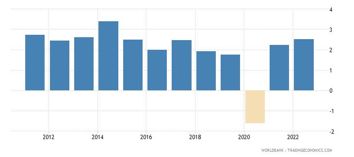 jordan gdp growth annual percent 2010 wb data