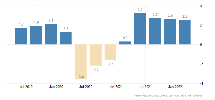 Jordan GDP Annual Growth Rate
