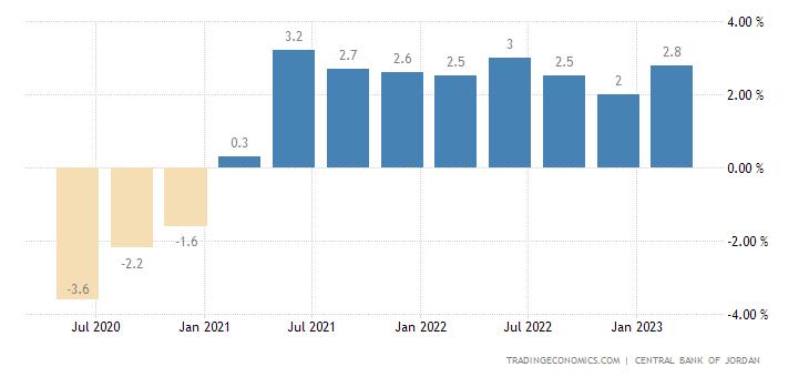 Jordan GDP Annual Growth Rate