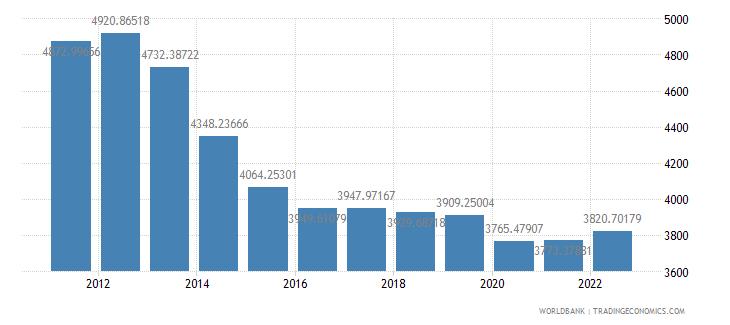 jordan gdp per capita constant 2000 us dollar wb data
