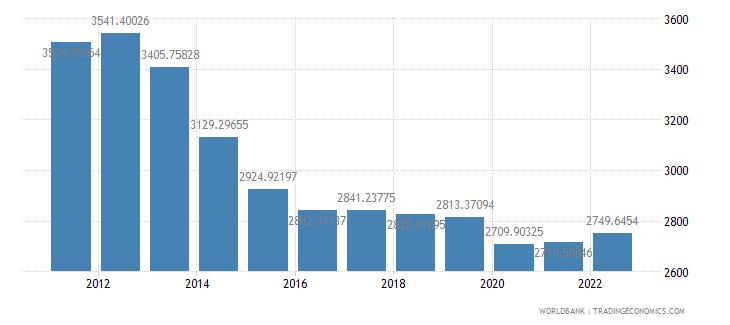 jordan gdp per capita constant lcu wb data