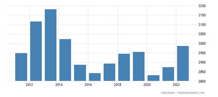 jordan gdp per capita current lcu wb data