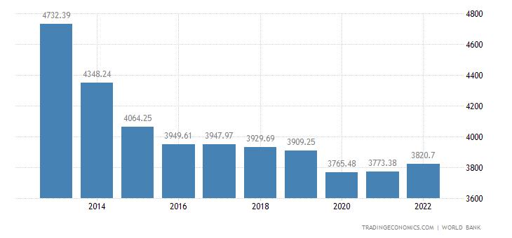 Jordan GDP per capita