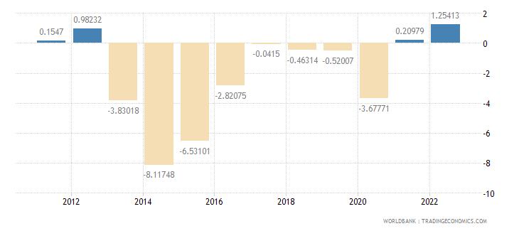 jordan gdp per capita growth annual percent wb data