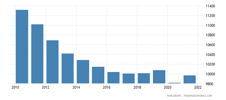 jordan gdp per capita ppp constant 2005 international dollar wb data