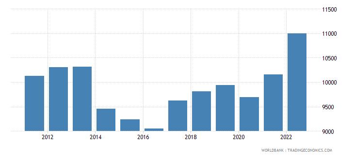 jordan gdp per capita ppp us dollar wb data