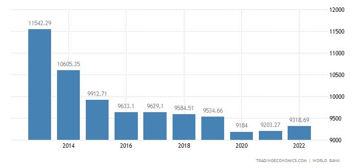 Jordan GDP per capita PPP