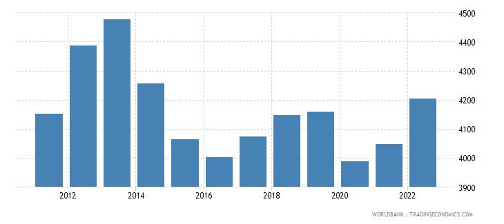jordan gdp per capita us dollar wb data