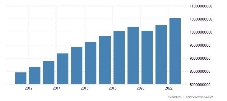 jordan gdp ppp constant 2005 international dollar wb data