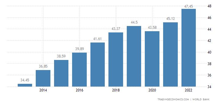 Jordan GDP