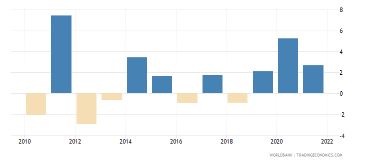 jordan general government final consumption expenditure annual percent growth wb data